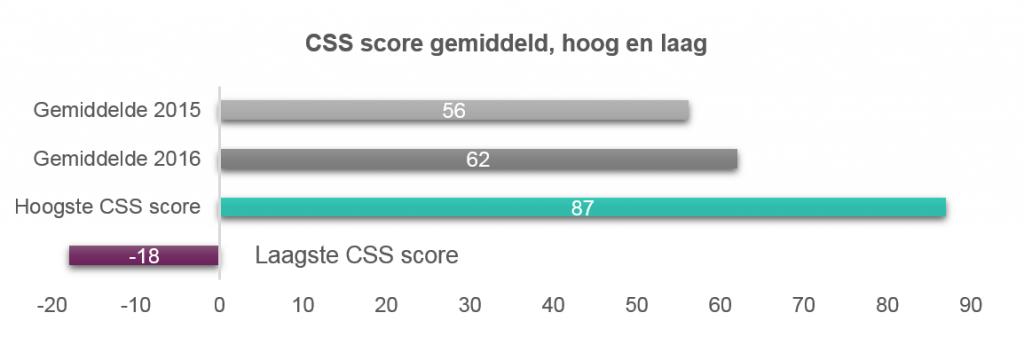 CSS_score_gemiddeld_hoog_laag