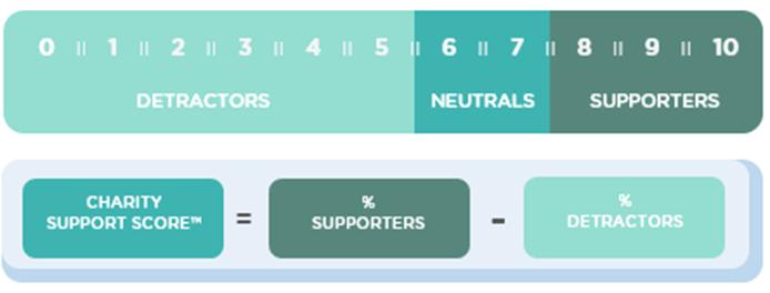 Hoe wordt de CSS berekend?